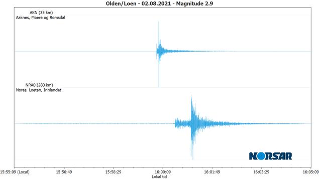Jordskjelvet er registrert på NORSAR sine stasjoner på Åknes og Løten