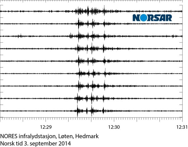 Infralyd-signaler fra Nores