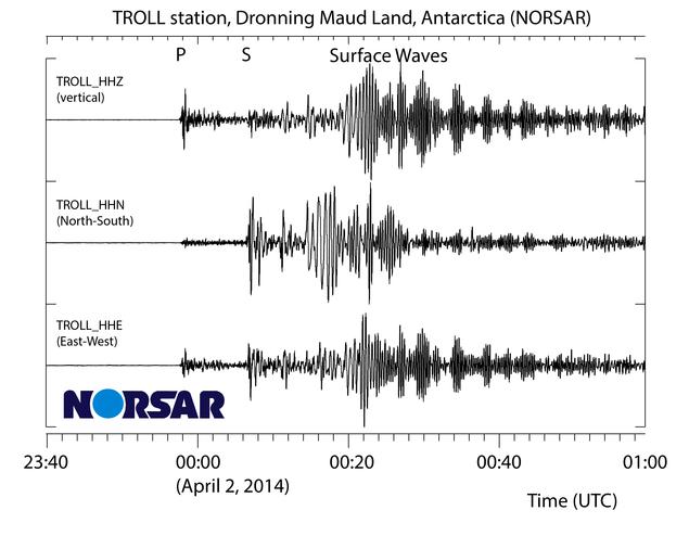 Bølgeformer fra TROLL stasjon