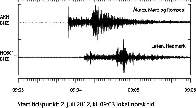 Bølgeformer fra Åknes og Nores