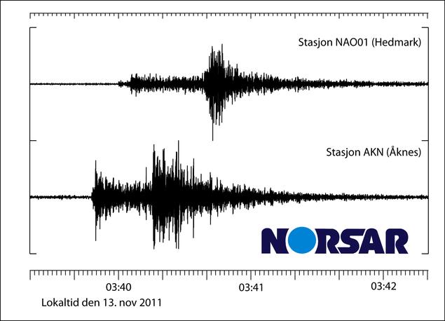 Bølgeformer fra NAO01 og AKN