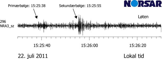 Bølgeformer fra eksplosjon i Oslo