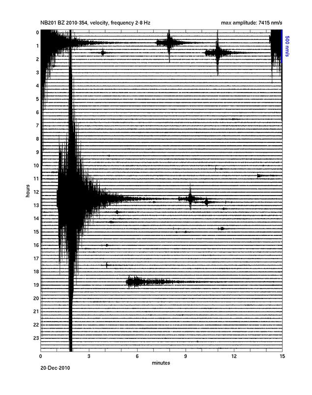Bølgeformplot fra norsardata
