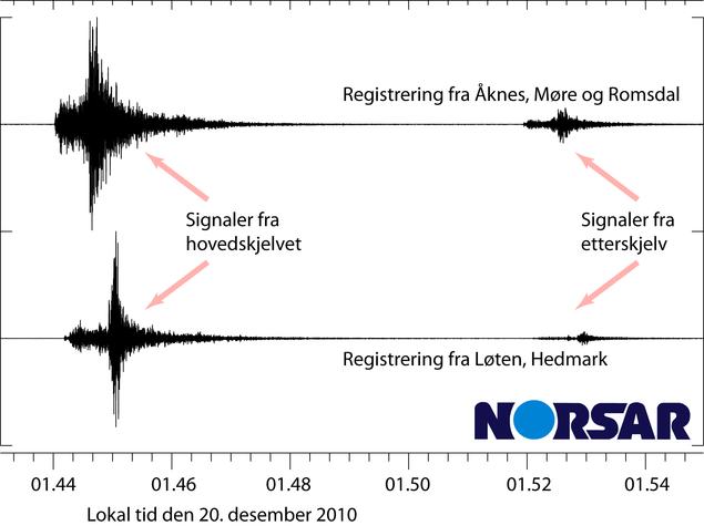 Registreringer fra Åknes og Løten