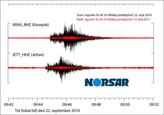 Signaler på NORSARs stasjoner fra Meløy-jordskjelvene 22.09.2016 og 14.02.2017