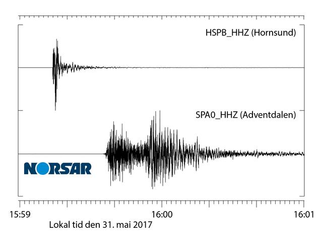 Seismiske signaler fra jordskjelvet på styrke 4.8 ved Hornsund, Svalbard, den 31. mai 2017