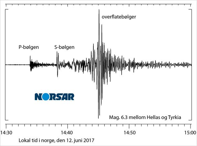 Seismiske signaler i norge fra jordskjelvet i egeerhavet
