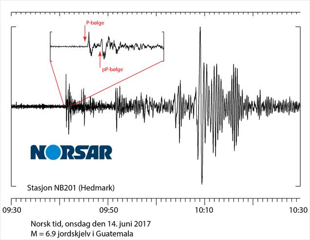 Seismiske signaler i Hedmark fra Guatemala-jordskjelvet