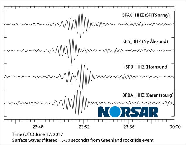 Langperiodiske overflatebølger registrert ved seismiske stasjoner på Svalbard fra et jordskred på Grønland den 18. juni 2017