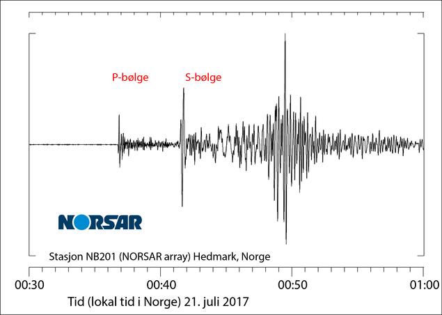 Seismiske signaler i Hedmark fra Bodrum-jordskjelvet