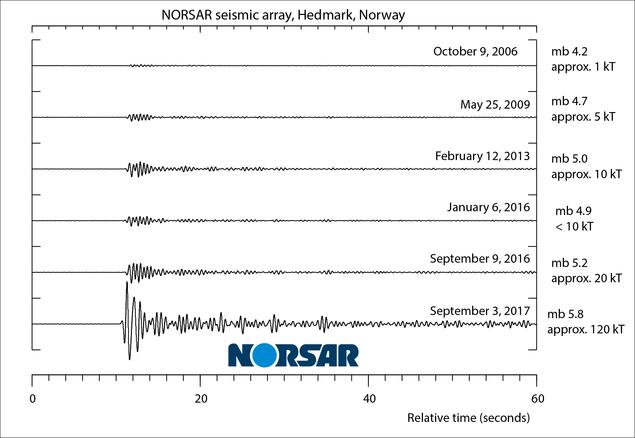 Array-beam fra DPRK-sprengningene på NORSAR-arrayen