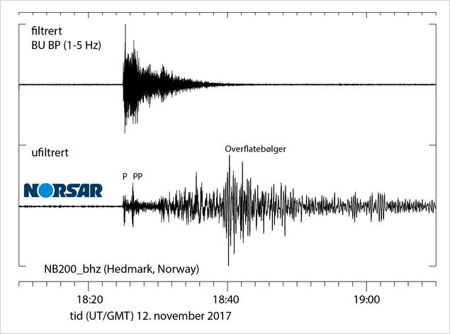 Seismiske signaler i Hedmark fra jordskjelvet i Irak 12. november 2017