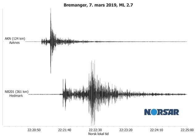 Figuren viser registreringene på NORSARs seismiske stasjoner på Hedmark og Åknes.