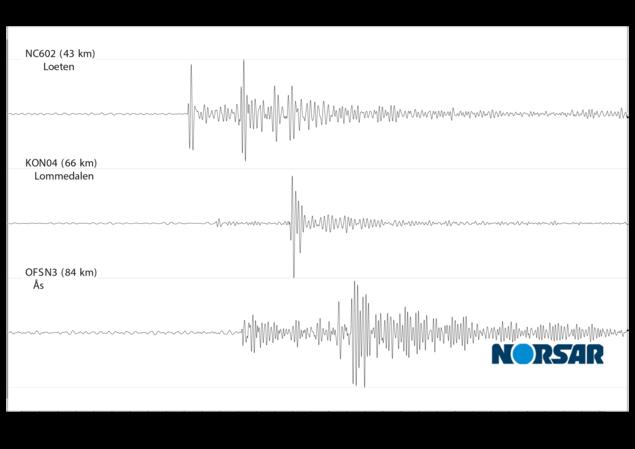 Signaler fra jordskjelvet ved Eidsvoll er registrert på NORSAR sines stasjoner ved Løten, Lommedalen og Ås.