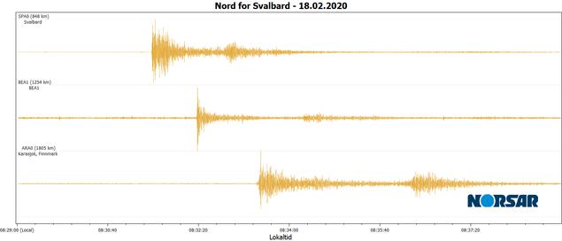 Jordskjelvsignaler på NORSARs stasjoner på Svalbard, Bjørnøya og Finnmark.