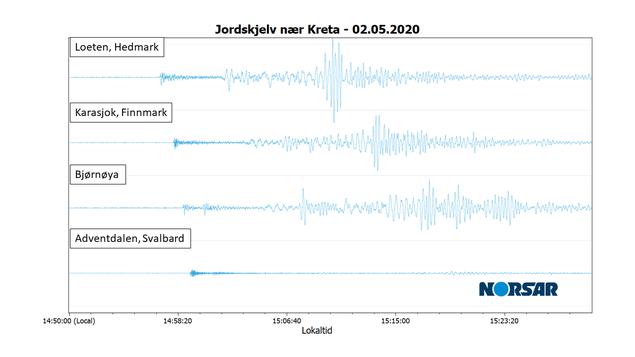 Jordskjelvsignaler fra Kreta
